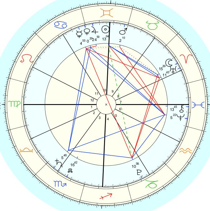 Martes, 11 de junio 2013. Taller de interpretación básica del simbolismo astrológico (1/2)